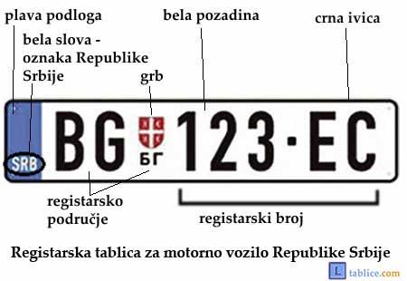 nova registracija